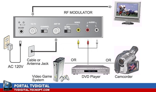 modulador sinal video Como Transmitir e Distribuir sinal VIDEO MEOBOX e ZONBOX para outras TVs